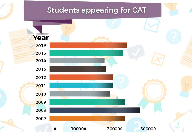 CAT Applicants