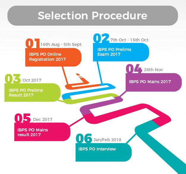 IBPS PO Selection Procedure