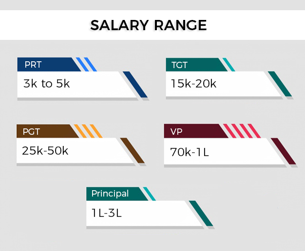 UPTET Salary Range