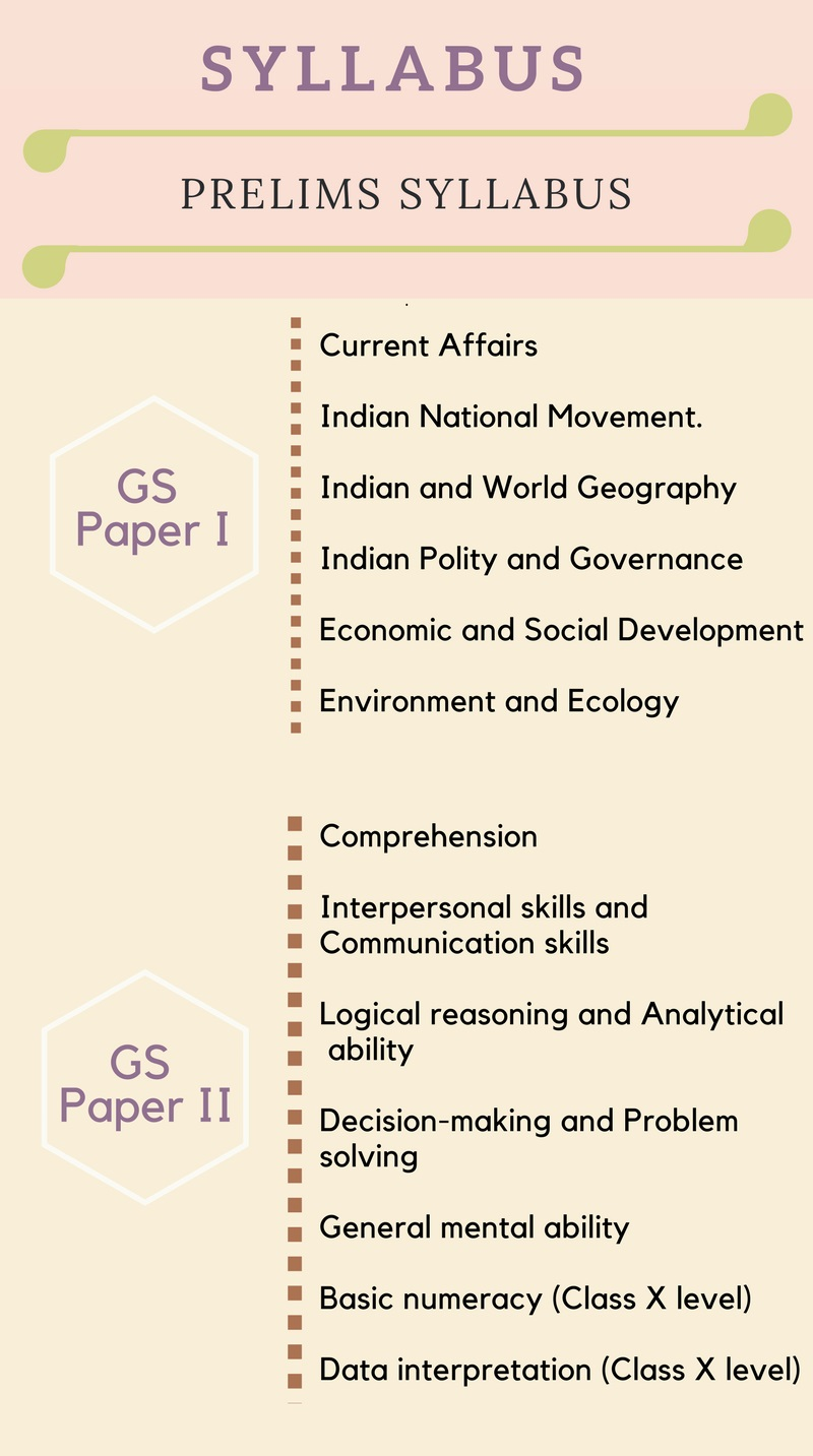 UPSC Syllabus. Broadly, the IAS ...