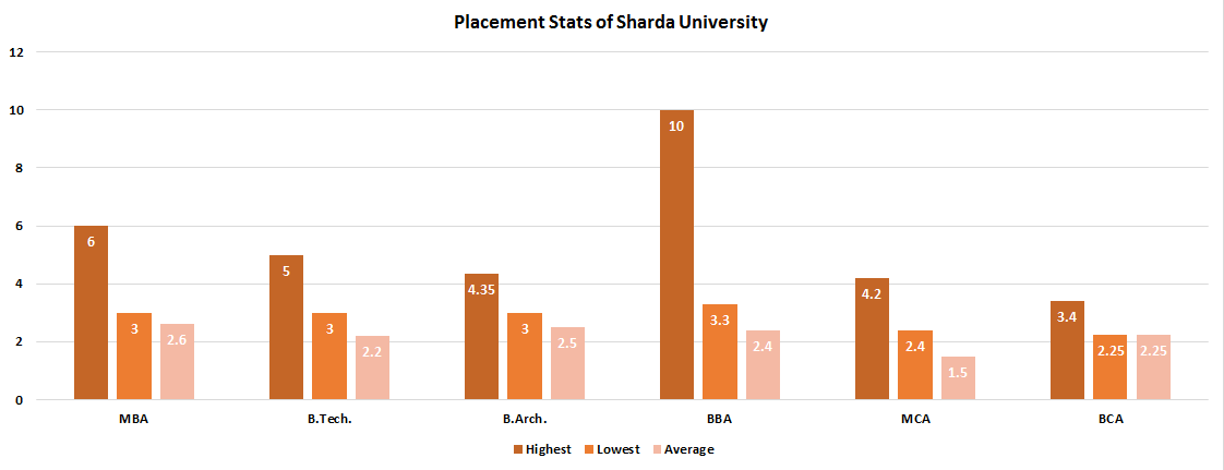 Sharda University Placement